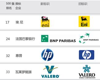世界500強企業品牌商標提升換標趨勢_品牌更新
