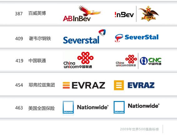 世界500强企业品牌商标提升换标趋势_品牌更新